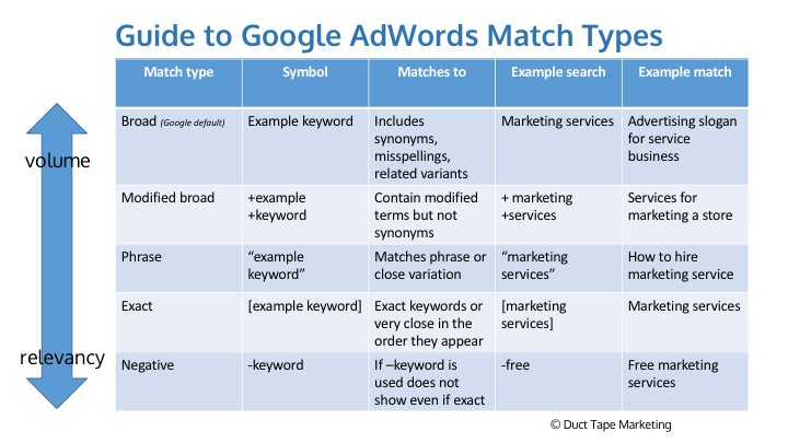 Picture describes the importance of choosing the best keyword match type for customer's business goals.